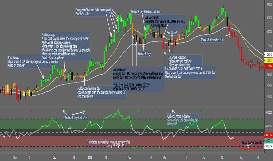 S3 Trading System