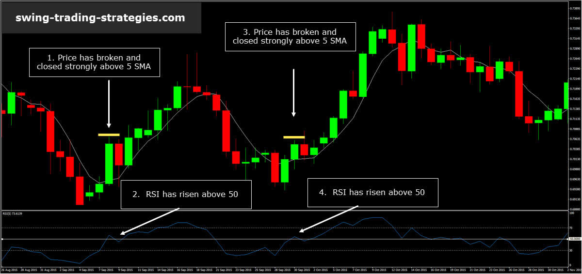 Trading System RSI.